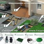 Системы поверхностного линейного водоотведения Стандартпарк в Саранске.